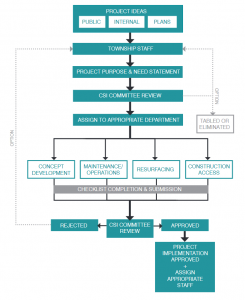 Complete Streets project development workflow