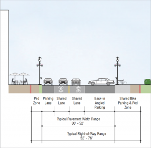 Typical Existing Street Section for 'Village Main Street' Typology