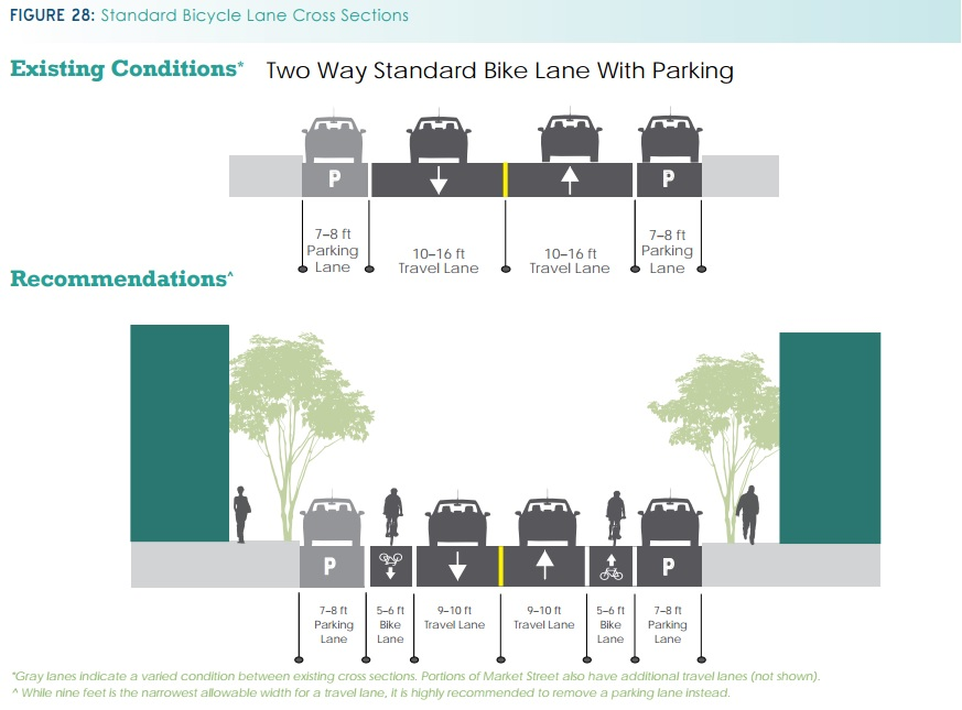 Standard Bicycle Lane Cross Sections