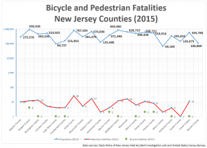 Figure 1.1 Fatality data was gathered by the State Police of New Jersey, Fatal Accident Investigation Unit and the 2015 population statistics were gathered by the US Census Bureau.