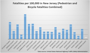 Figure 1.2 NHTSA and State Police of New Jersey and includes fatalities solely resulting from crashes involving motor vehicles in 2015.