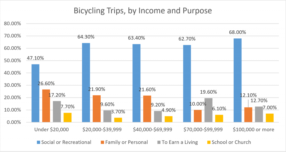 Bicycling Trips, by Income and Purpose