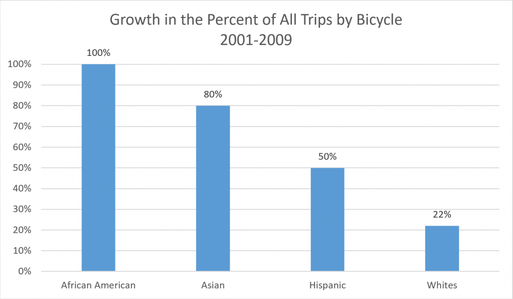 Growth in the Percent of All Trips by Bicycle 2001 -2009
