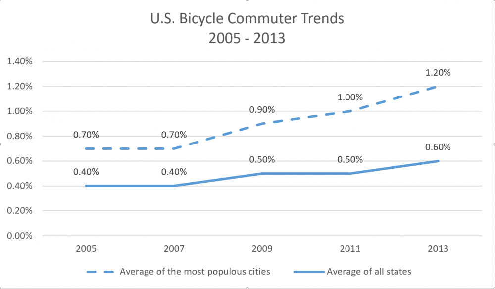 US Bicycle Commuter Trends 2005-2013