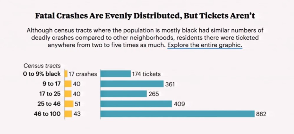 In predominantly black neighborhoods, an inordinately high number of tickets were issued. Crash statistics overall deviate, indicating that black neighborhoods received a disproportionate share of tickets in relation to overall crash statistics per region. (Source: Sanders & Conarck, presentation slides, 2/13/2018)