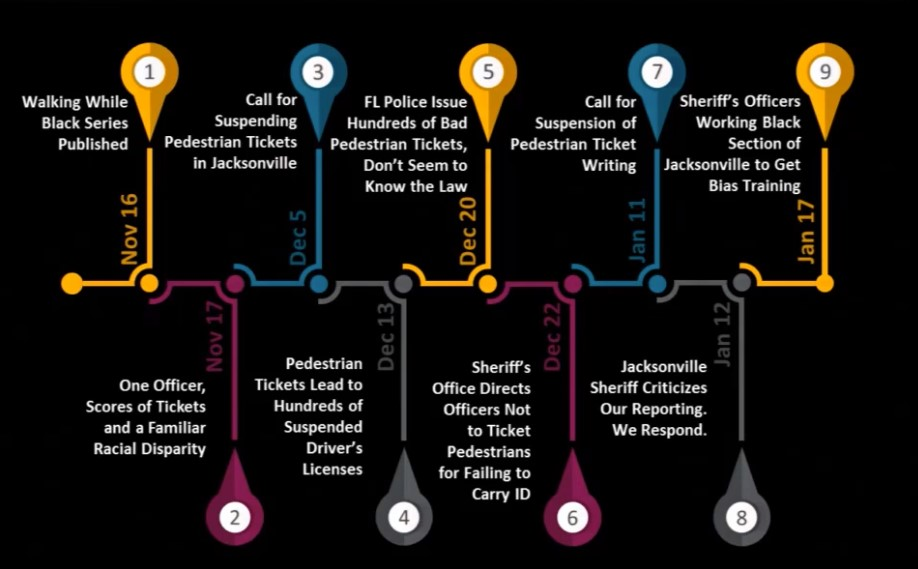 Timeline of key events throughout the course of the Walking While Black investigative report (created by Voorhees Transportation Center)