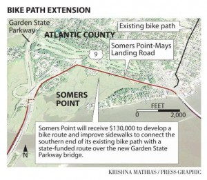 Somers Point plans